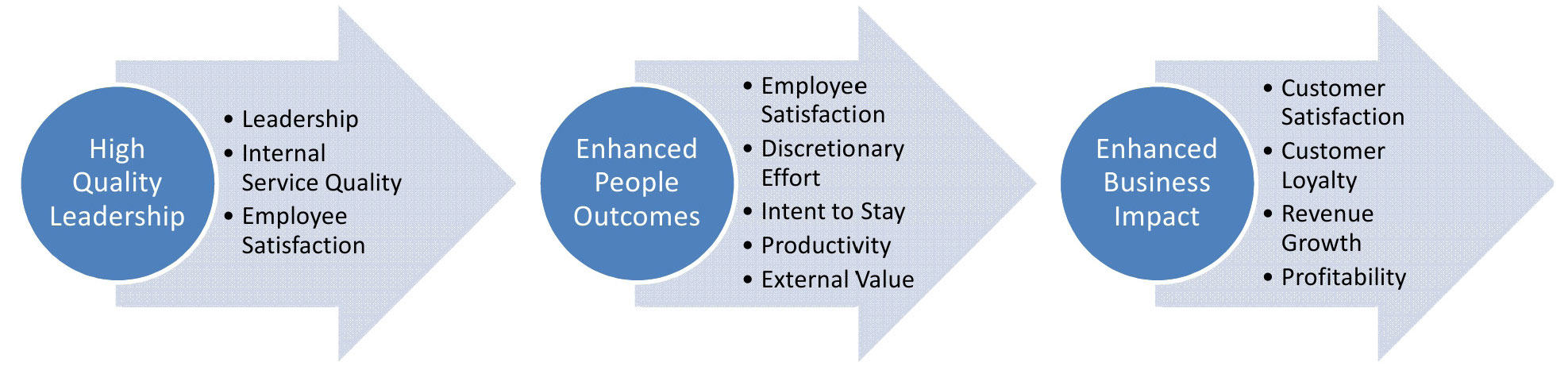 what is employee engagement the definitive guide the formulation traces profitability to the value created by satisfied loyal and productive employees