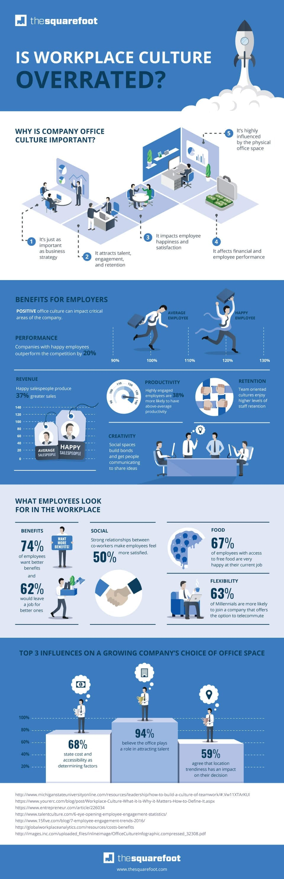 The SquareFoot Workplace Culture Infographic