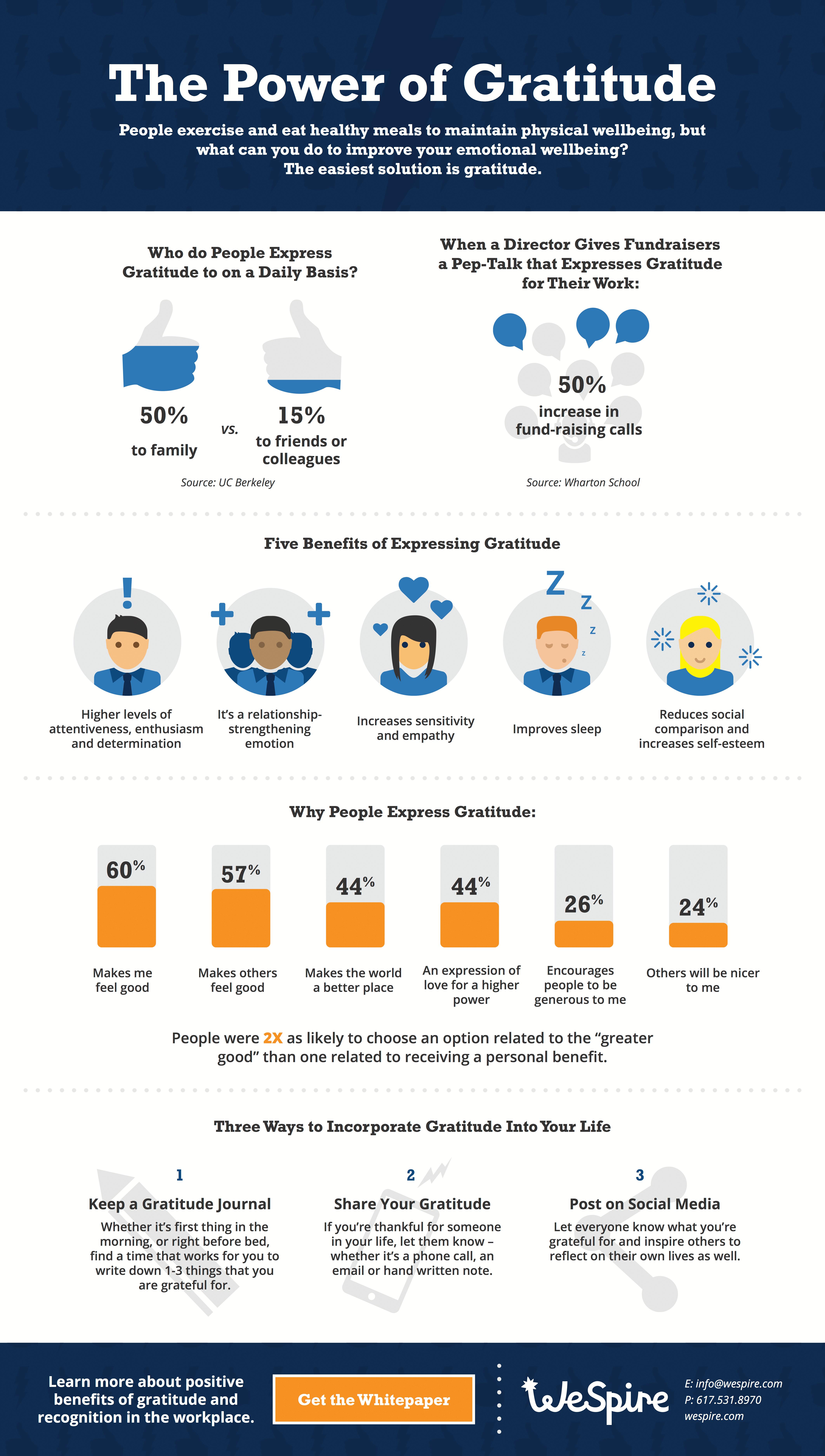 wespire-gratitude-infographic