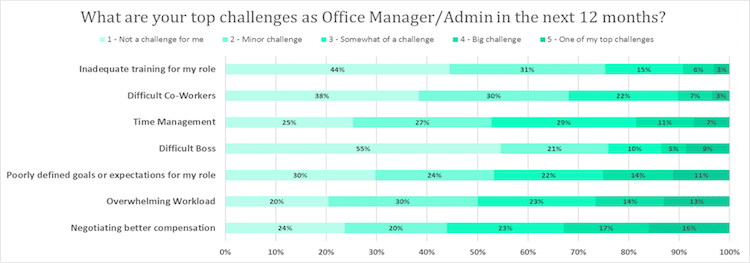 top challenges for office managers 2017