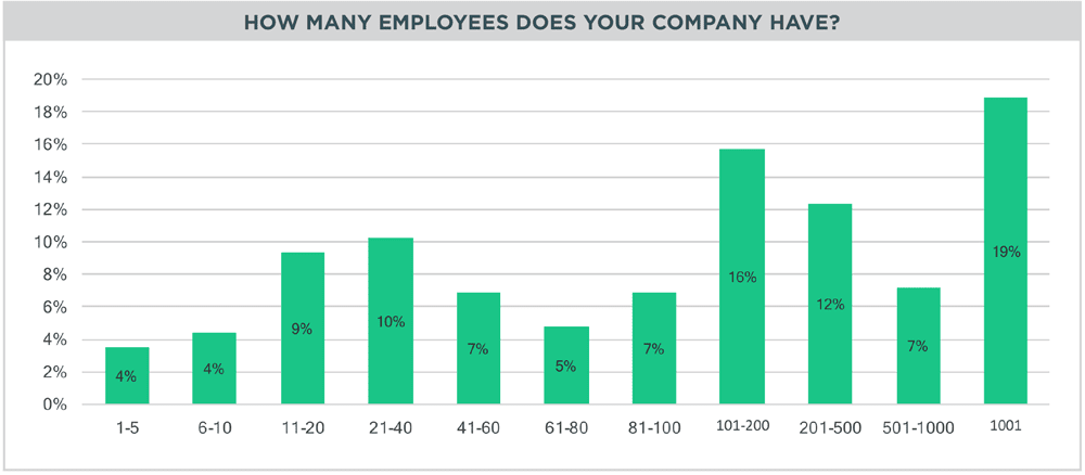 sn_2017_stateofcompany_culture-13-numberemployees