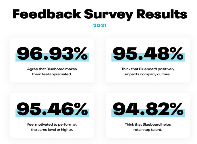 Blueboard - 2021 FeedbackSurveyResults