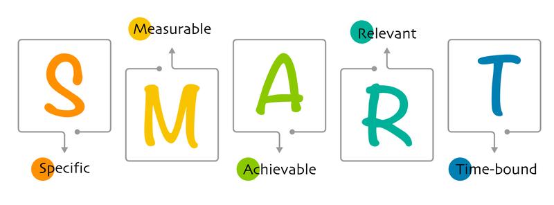 How To Write SMART Goals